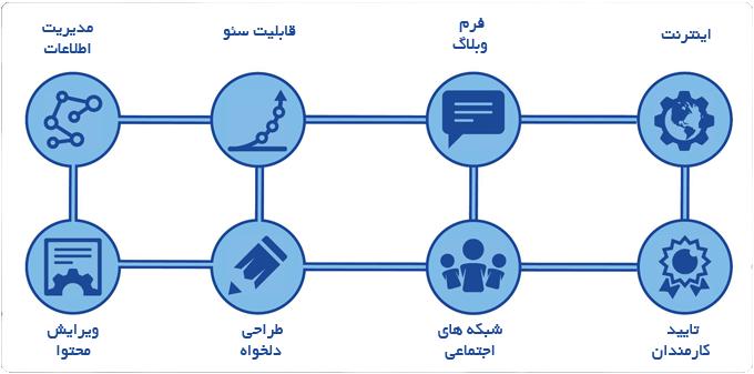 سیستم مدیریت محتوا و طراحی سایت(CMS)