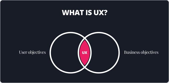 آیا در مورد UX چیزی نمی دانید و می خواهید در مورد آن یاد بگیرید؟